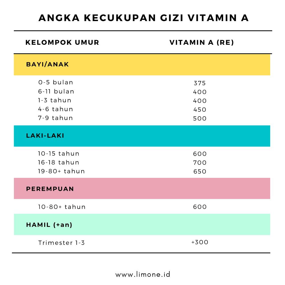 vitamin daya tahan tubuh